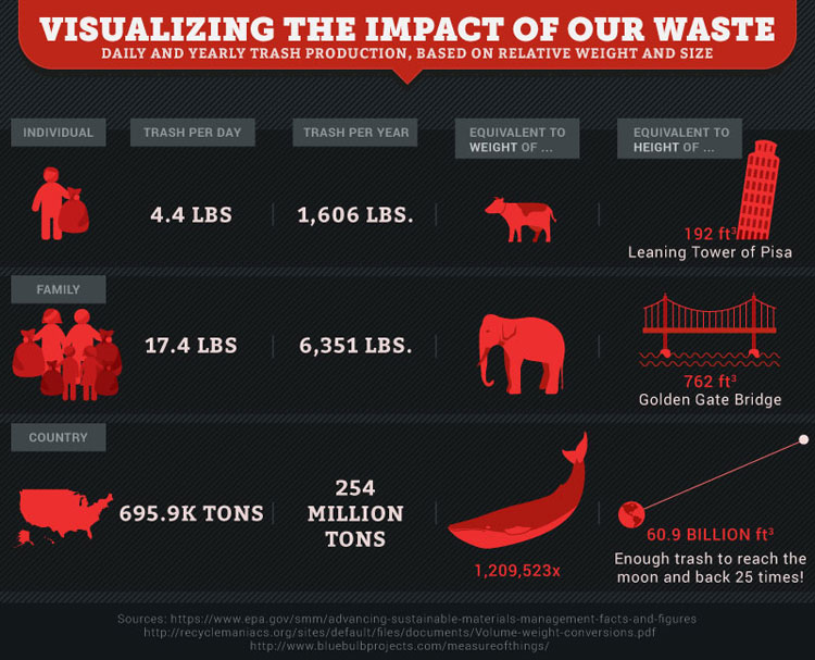 Making Sense Of Big Numbers In A Big Industry Recyclist